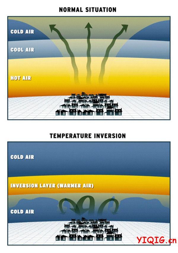 雾霾天气是怎么样形成的